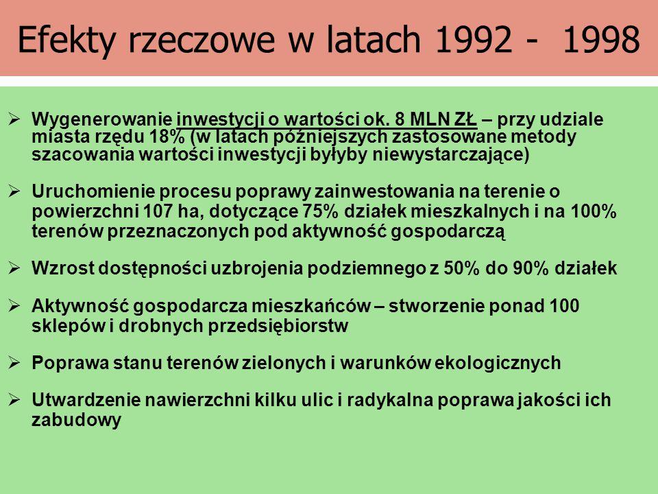 Efekty rzeczowe w latach 1992 - 1998  Wygenerowanie inwestycji o wartości ok. 8 MLN ZŁ – przy udziale miasta rzędu 18% (w latach późniejszych zastoso