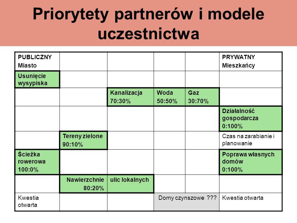 Priorytety partnerów i modele uczestnictwa PUBLICZNY Miasto PRYWATNY Mieszkańcy Usunięcie wysypiska Kanalizacja 70:30% Woda 50:50% Gaz 30:70% Działaln