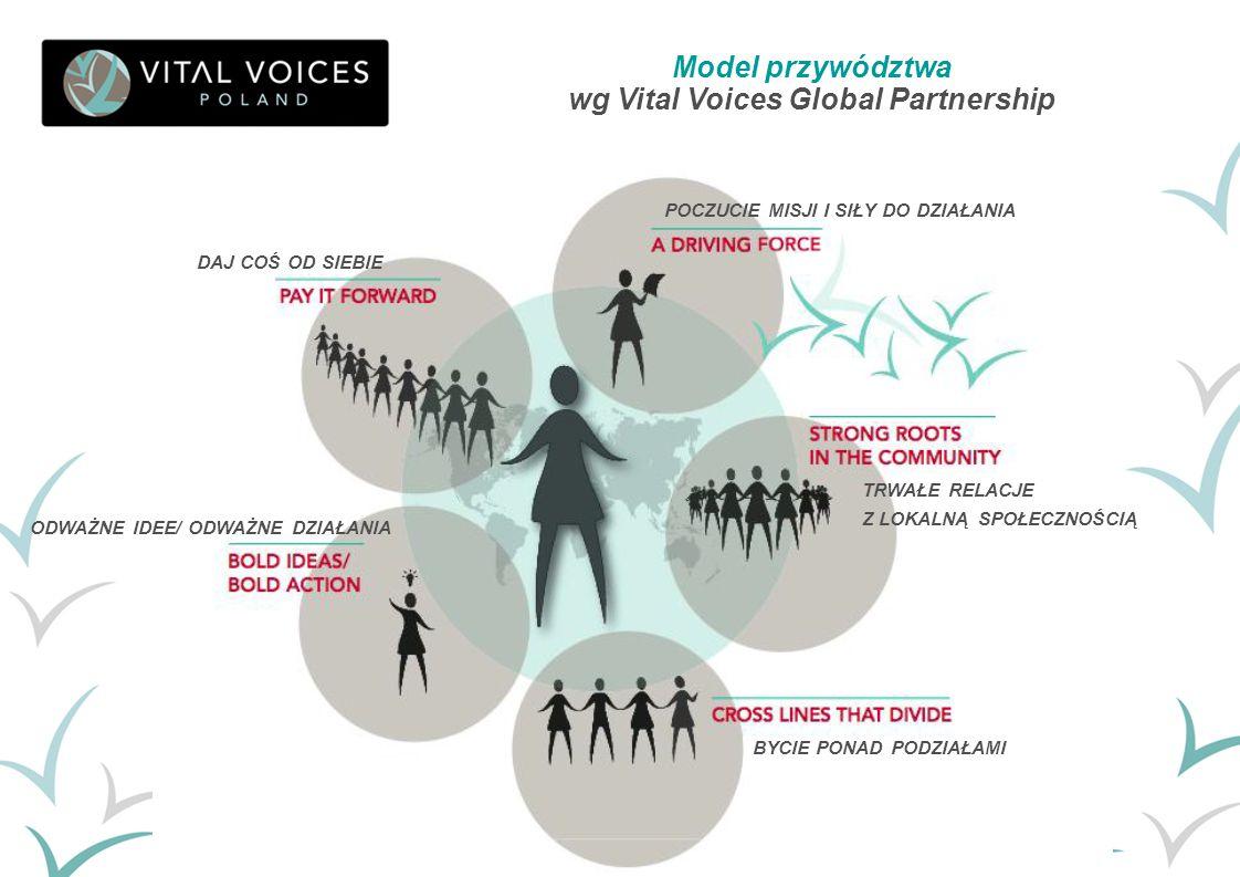 Model przywództwa wg Vital Voices Global Partnership BYCIE PONAD PODZIAŁAMI TRWAŁE RELACJE Z LOKALNĄ SPOŁECZNOŚCIĄ POCZUCIE MISJI I SIŁY DO DZIAŁANIA
