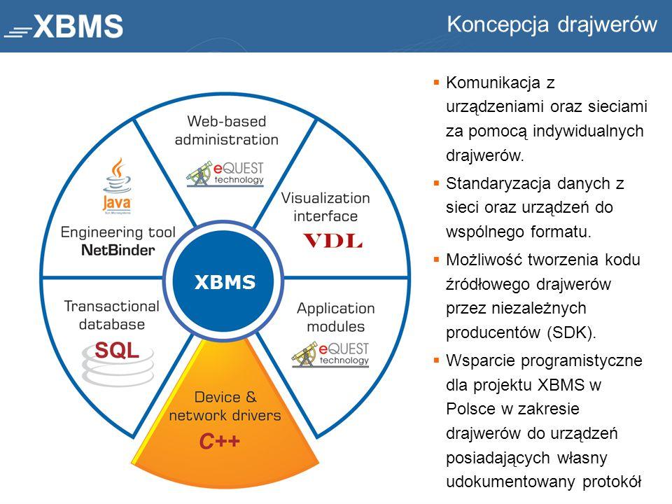  Komunikacja z urządzeniami oraz sieciami za pomocą indywidualnych drajwerów.  Standaryzacja danych z sieci oraz urządzeń do wspólnego formatu.  Mo