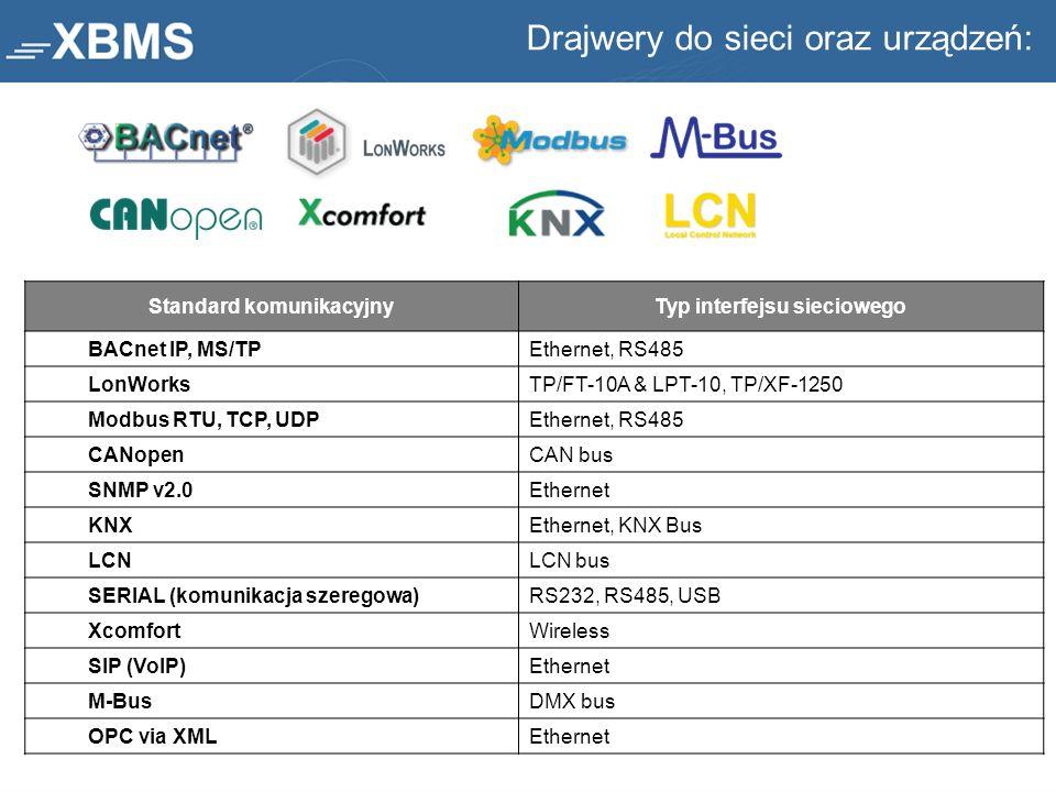 Standard komunikacyjnyTyp interfejsu sieciowego BACnet IP, MS/TPEthernet, RS485 LonWorksTP/FT-10A & LPT-10, TP/XF-1250 Modbus RTU, TCP, UDP Ethernet,