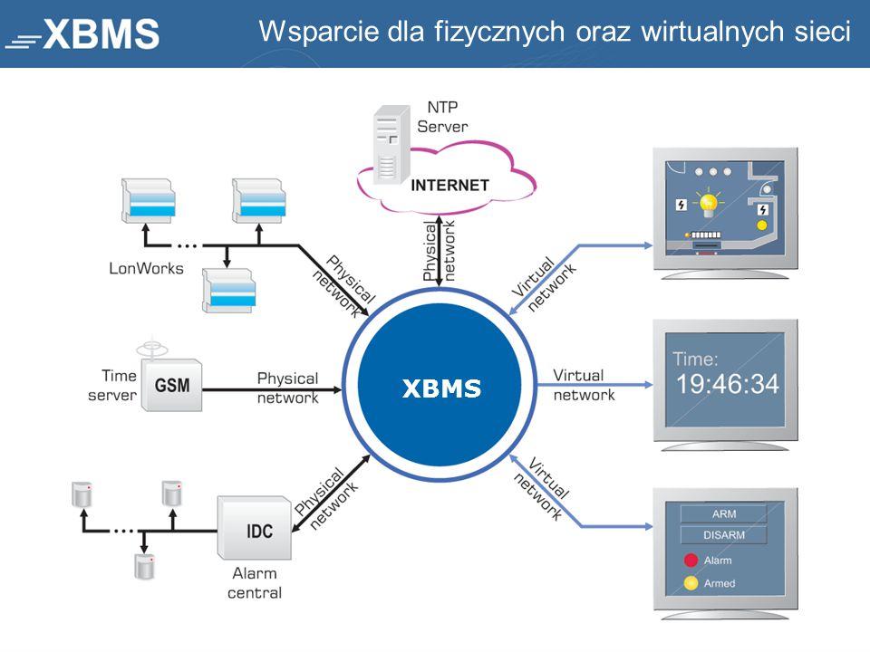 Wsparcie dla fizycznych oraz wirtualnych sieci XBMS