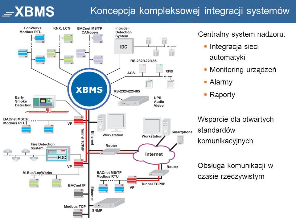 Koncepcja kompleksowej integracji systemów Centralny system nadzoru:  Integracja sieci automatyki  Monitoring urządzeń  Alarmy  Raporty Wsparcie d