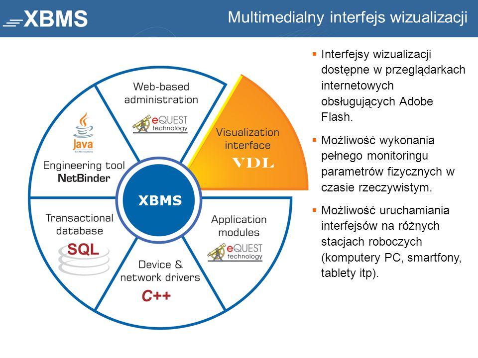 Multimedialny interfejs wizualizacji XBMS  Interfejsy wizualizacji dostępne w przeglądarkach internetowych obsługujących Adobe Flash.  Możliwość wyk