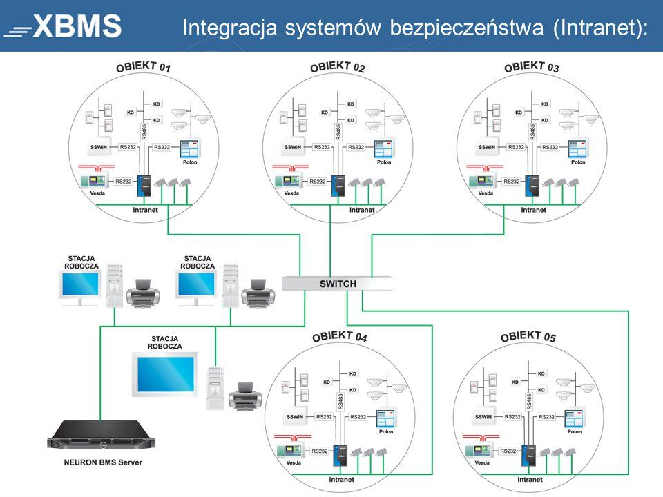 Integracja systemów bezpieczeństwa (Intranet):