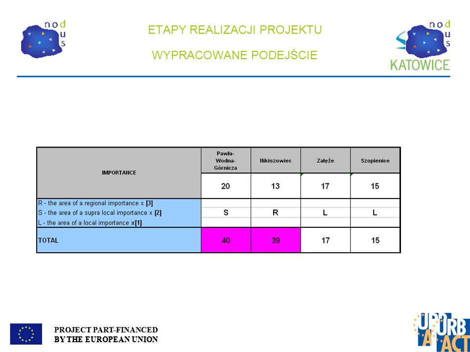 PROJECT PART-FINANCED BY THE EUROPEAN UNION ETAPY REALIZACJI PROJEKTU WYPRACOWANE PODEJŚCIE PROJECT PART-FINANCED BY THE EUROPEAN UNION