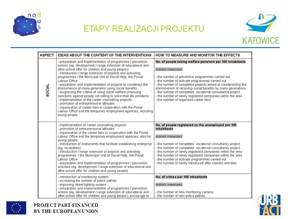 PROJECT PART-FINANCED BY THE EUROPEAN UNION RAPORT KOŃCOWY