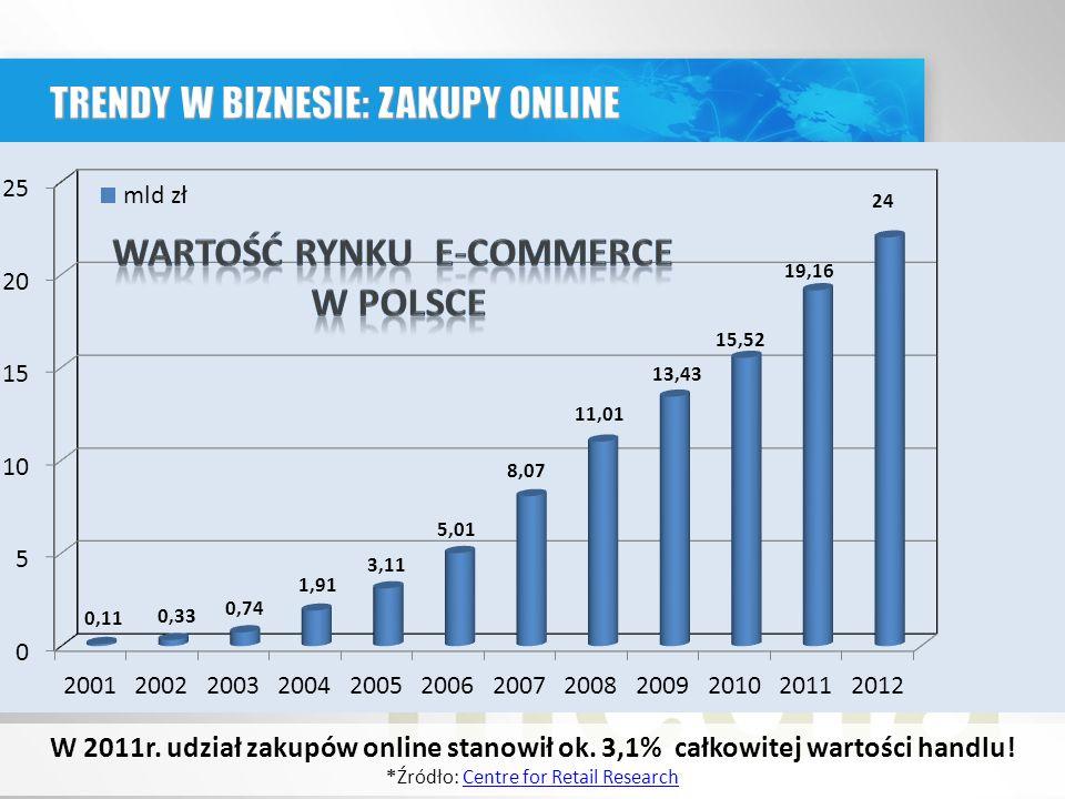 W 2011r.udział zakupów online stanowił ok. 3,1% całkowitej wartości handlu.