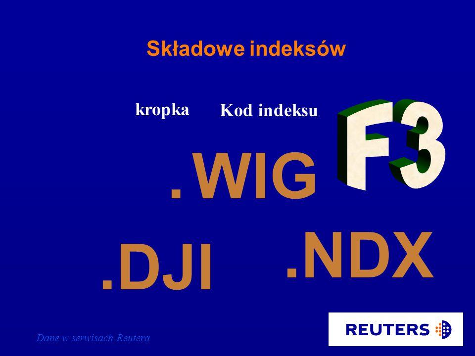 Dane w serwisach Reutera Łańcuchy indeksów.INDEX kropka Kod indeksu.INDEX.WA