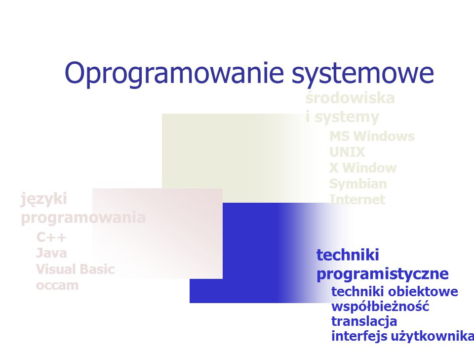 techniki programistyczne środowiska i systemy MS Windows UNIX X Window Symbian Internet Oprogramowanie systemowe języki programowania C++ Java Visual Basic occam techniki obiektowe współbieżność translacja interfejs użytkownika