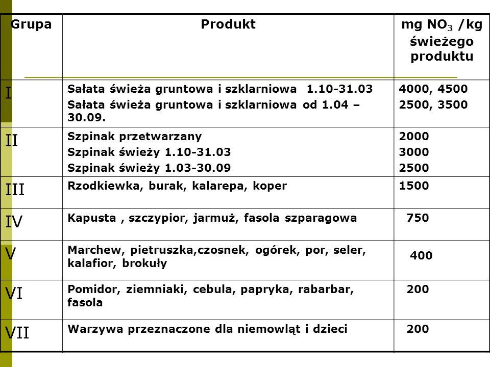 GrupaProduktmg NO 3 /kg świeżego produktu I Sałata świeża gruntowa i szklarniowa 1.10-31.03 Sałata świeża gruntowa i szklarniowa od 1.04 – 30.09.