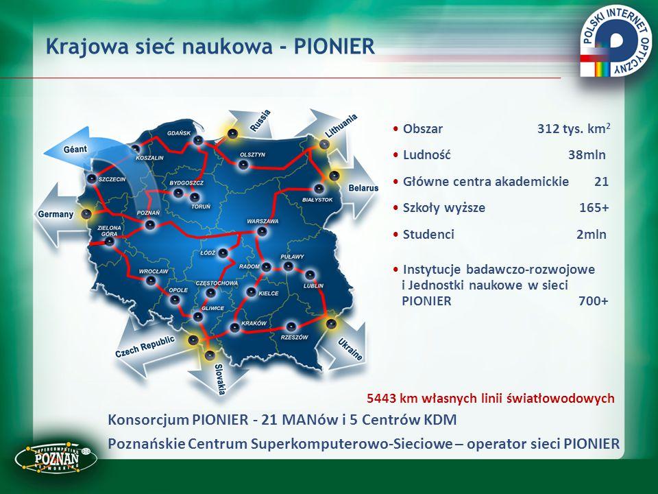 Krajowa sieć naukowa - PIONIER Obszar 312 tys. km 2 Ludność 38mln Główne centra akademickie 21 Szkoły wyższe 165+ Studenci 2mln Instytucje badawczo-ro