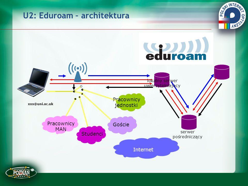 U2: Eduroam – architektura Studenci Goście Pracownicy MAN Pracownicy jednostki Internet serwer pośredniczący xxx@uni.ac.uk lokalny serwer uwierzytelni