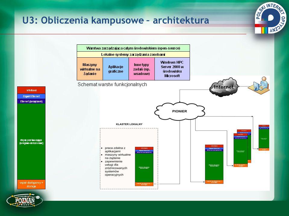 U3: Obliczenia kampusowe – architektura Schemat warstw funkcjonalnych