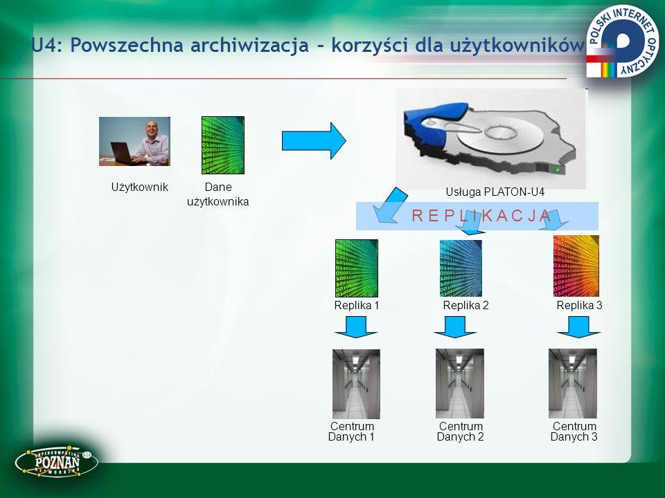 U4: Powszechna archiwizacja – korzyści dla użytkowników Centrum Danych 1 Centrum Danych 3 Centrum Danych 2 Użytkownik Usługa PLATON-U4 Dane użytkownik