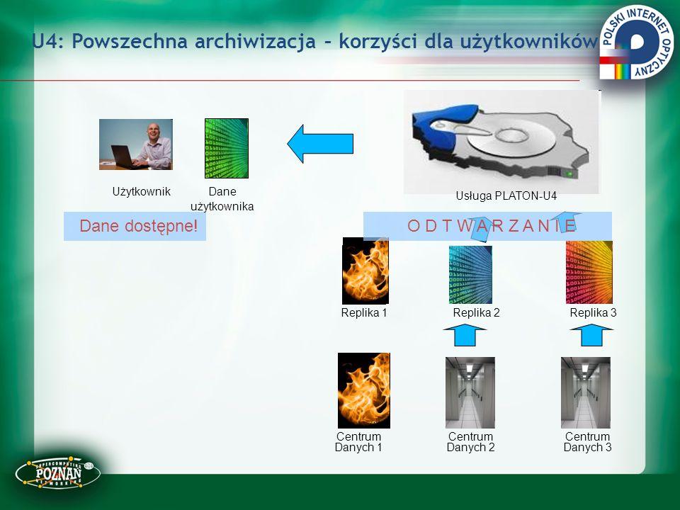 U4: Powszechna archiwizacja – korzyści dla użytkowników Usługa PLATON-U4 Centrum Danych 1 Centrum Danych 3 Centrum Danych 2 Replika 1Replika 2 Replika