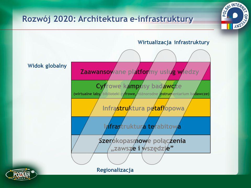 Rozwój 2020: Architektura e-infrastruktury Widok globalny Regionalizacja Wirtualizacja infrastruktury