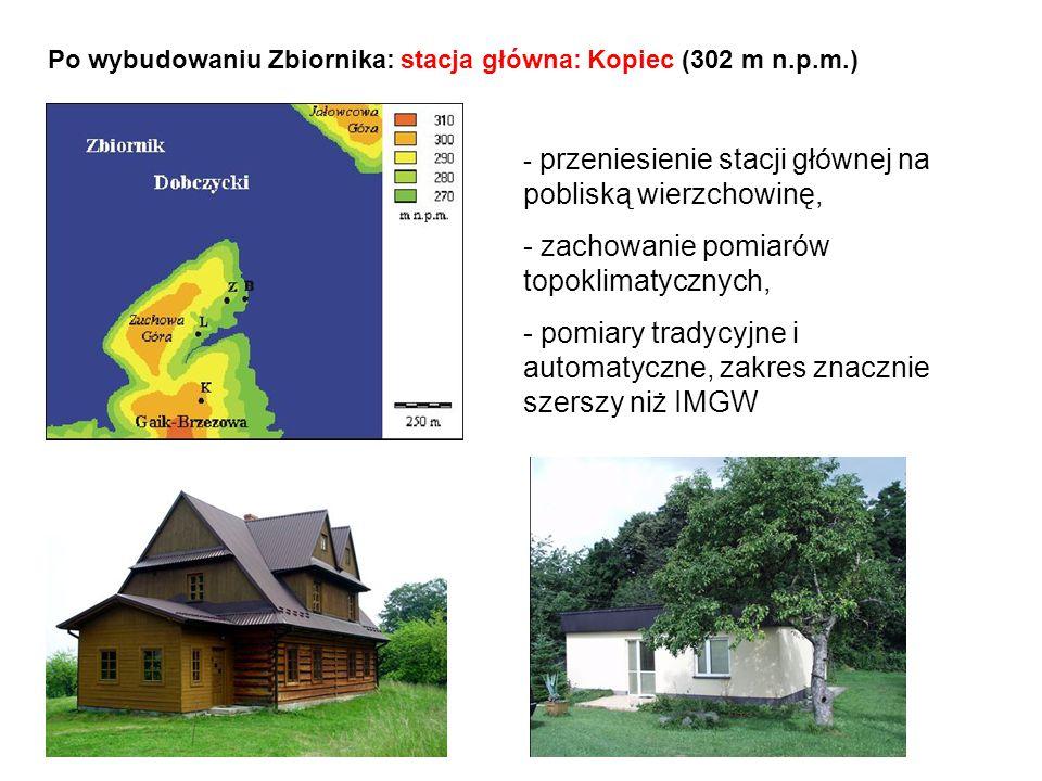 Po wybudowaniu Zbiornika: stacja główna: Kopiec (302 m n.p.m.) - przeniesienie stacji głównej na pobliską wierzchowinę, - zachowanie pomiarów topoklim
