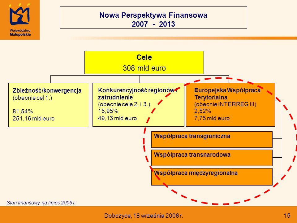 Dobczyce, 18 września 2006 r. 15 Europejska Współpraca Terytorialna (obecnie INTERREG III) 2,52% 7,75 mld euro Konkurencyjność regionów i zatrudnienie