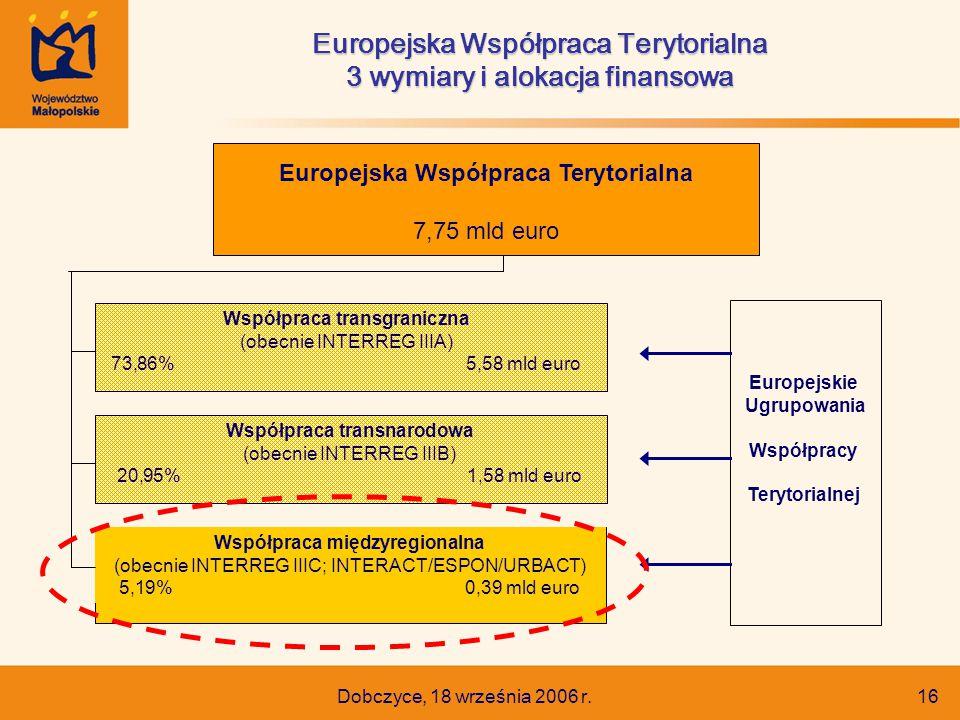 Dobczyce, 18 września 2006 r. 16 Europejska Współpraca Terytorialna 3 wymiary i alokacja finansowa Europejska Współpraca Terytorialna 7,75 mld euro Ws