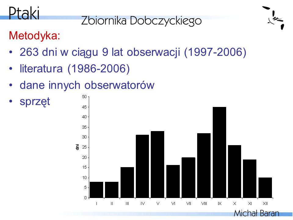 Metodyka: 263 dni w ciągu 9 lat obserwacji (1997-2006) literatura (1986-2006) dane innych obserwatorów sprzęt