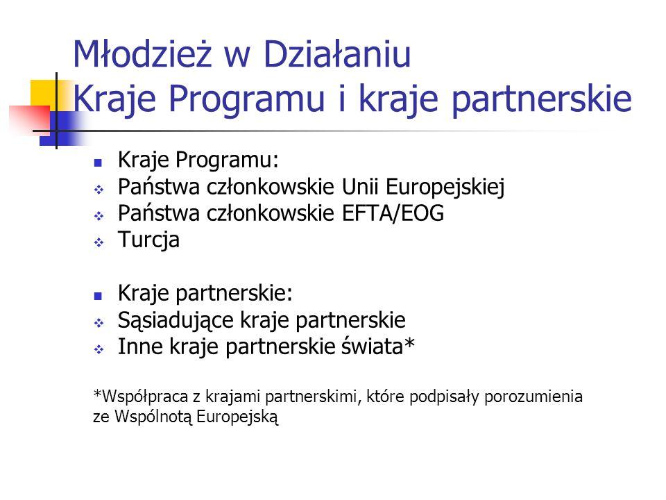 Młodzież w Działaniu Kraje Programu i kraje partnerskie Kraje Programu:  Państwa członkowskie Unii Europejskiej  Państwa członkowskie EFTA/EOG  Turcja Kraje partnerskie:  Sąsiadujące kraje partnerskie  Inne kraje partnerskie świata* *Współpraca z krajami partnerskimi, które podpisały porozumienia ze Wspólnotą Europejską