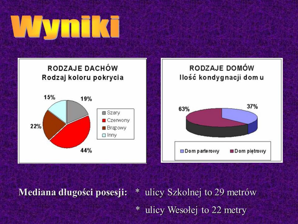 Mediana długości posesji: * ulicy Szkolnej to 29 metrów * ulicy Wesołej to 22 metry * ulicy Wesołej to 22 metry
