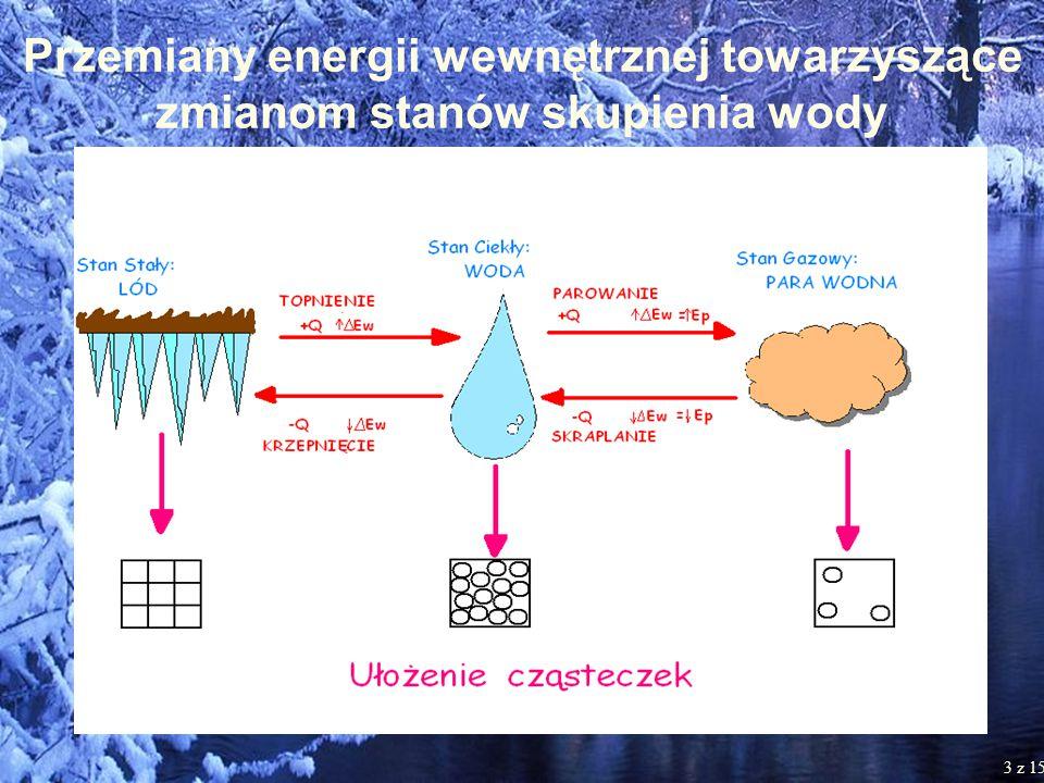 3 Przemiany energii wewnętrznej towarzyszące zmianom stanów skupienia wody 3 z 15