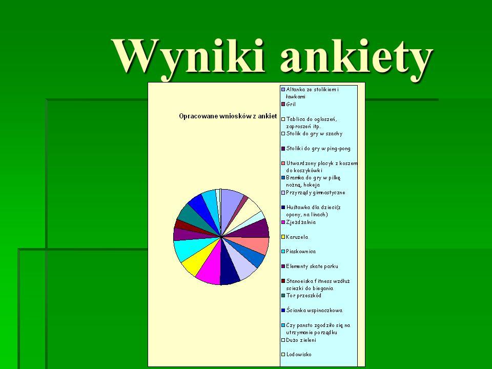 Wnioski  Najwięcej osób głosowało na: a)Zjeżdżalnia-30 b)Altanka-27 c)Piaskownica-26 d)Przyrządy gimnastyczne, karuzela i huśtawka dla dzieci-23 e)Tor przeszkód i stolik do gry w ping-ponga-22 f)Utwardzony placyk do koszykówki-21 g)Tablica ogłoszeń-20