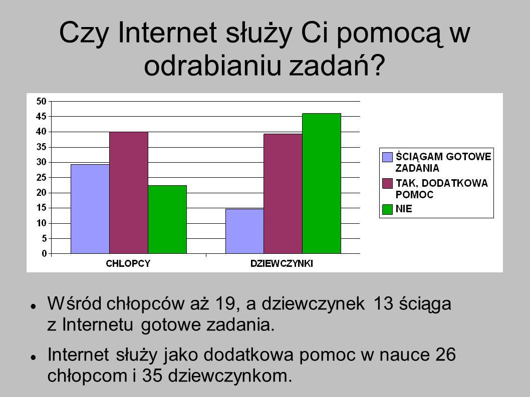 Czy Internet służy Ci pomocą w odrabianiu zadań? Wśród chłopców aż 19, a dziewczynek 13 ściąga z Internetu gotowe zadania. Internet służy jako dodatko