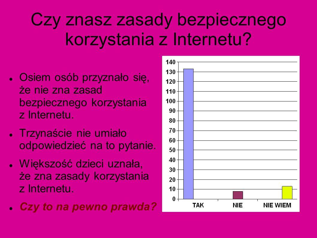 Czy znasz zasady bezpiecznego korzystania z Internetu? Osiem osób przyznało się, że nie zna zasad bezpiecznego korzystania z Internetu. Trzynaście nie