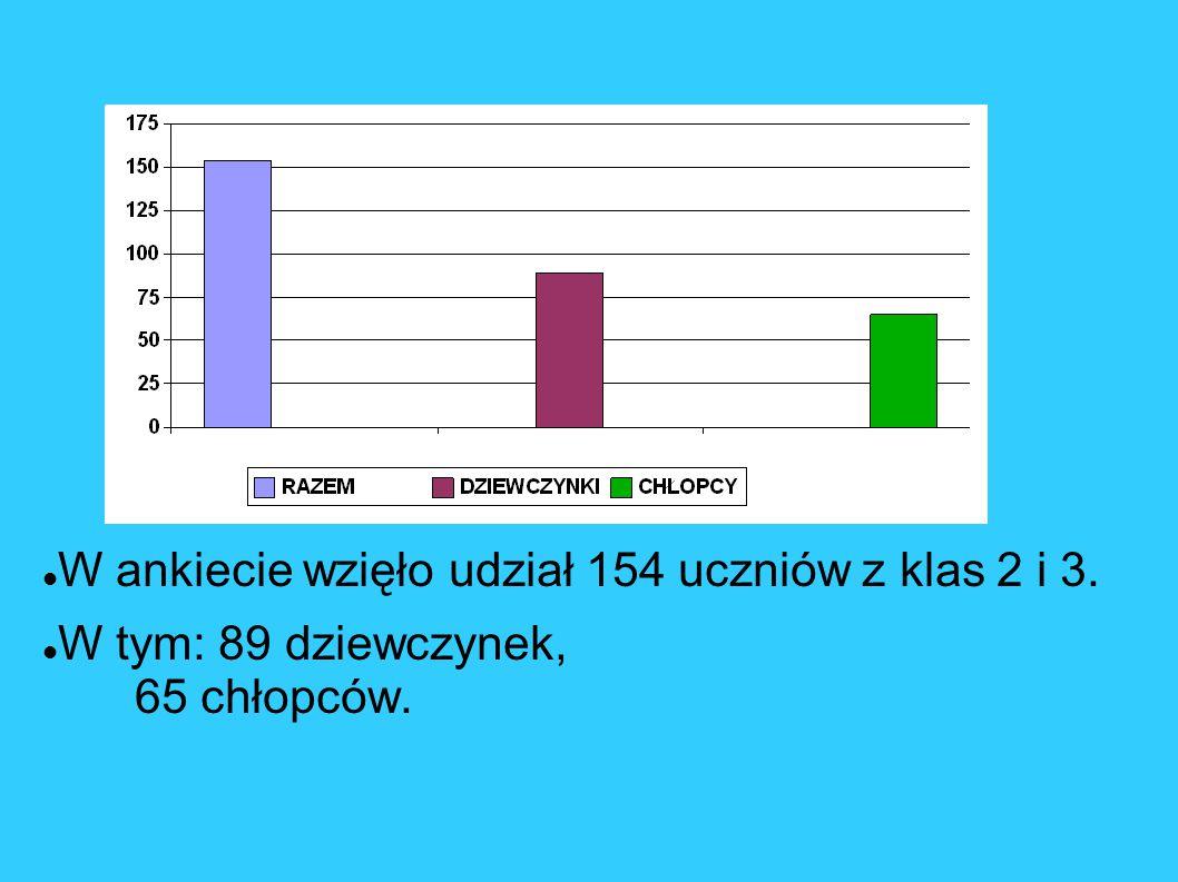 W ankiecie wzięło udział 154 uczniów z klas 2 i 3. W tym: 89 dziewczynek, 65 chłopców.