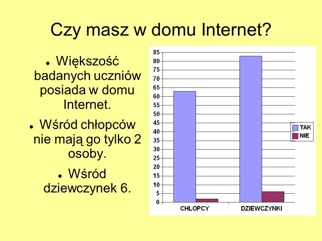 Czy masz w domu Internet? Większość badanych uczniów posiada w domu Internet. Wśród chłopców nie mają go tylko 2 osoby. Wśród dziewczynek 6.