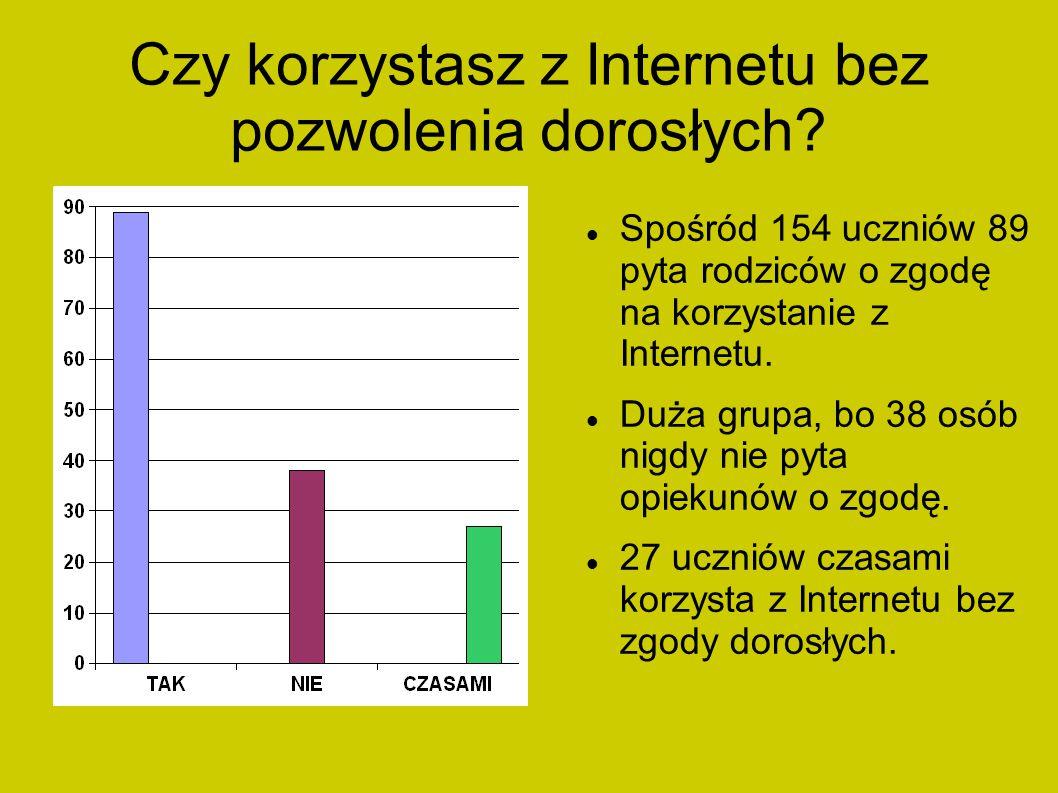 Czy korzystasz z Internetu bez pozwolenia dorosłych? Spośród 154 uczniów 89 pyta rodziców o zgodę na korzystanie z Internetu. Duża grupa, bo 38 osób n