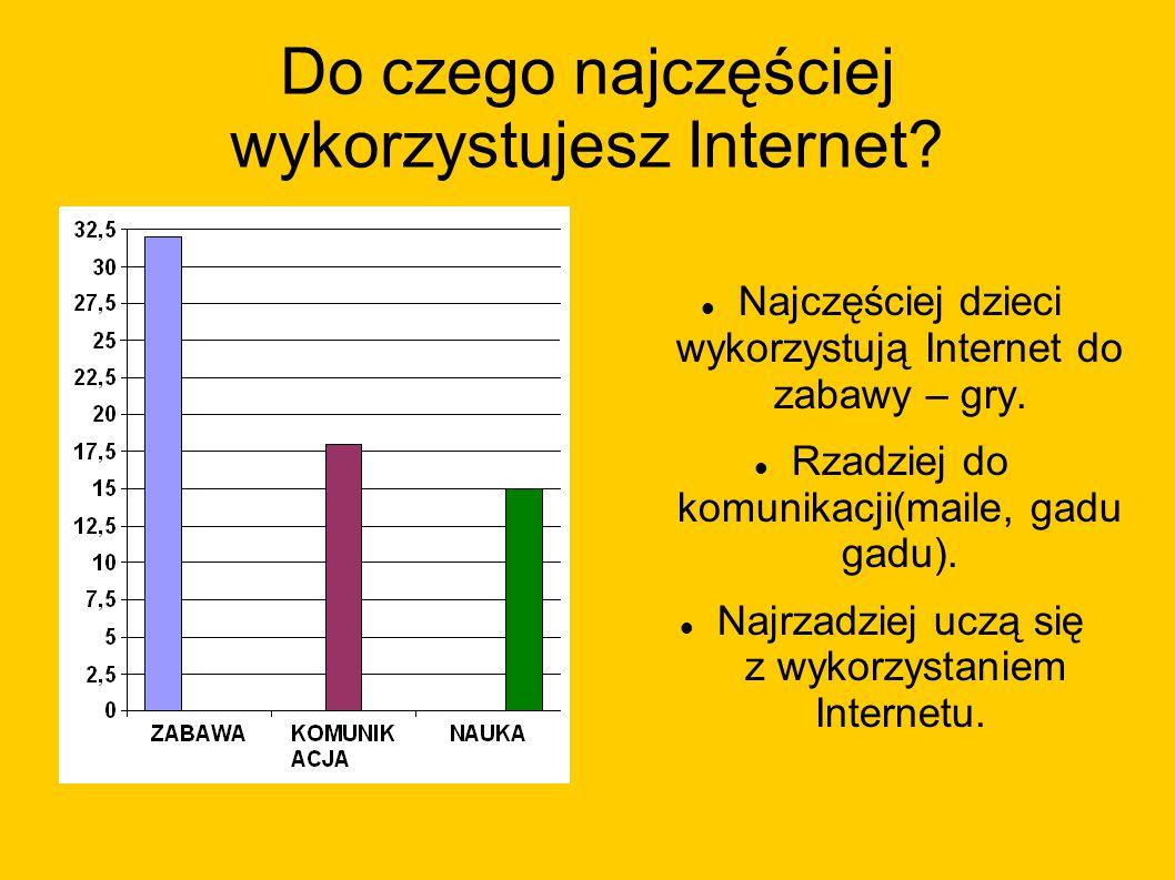 Do czego najczęściej wykorzystujesz Internet? Najczęściej dzieci wykorzystują Internet do zabawy – gry. Rzadziej do komunikacji(maile, gadu gadu). Naj