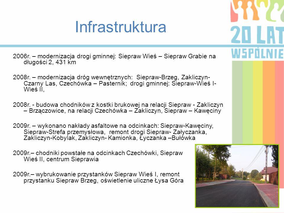 Infrastruktura 2006r. – modernizacja drogi gminnej: Siepraw Wieś – Siepraw Grabie na długości 2, 431 km 2008r. – modernizacja dróg wewnętrznych: Siepr