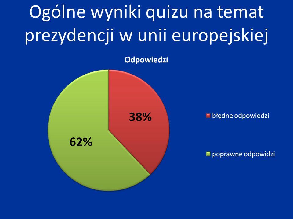 Ogólne wyniki quizu na temat prezydencji w unii europejskiej 38% 62%