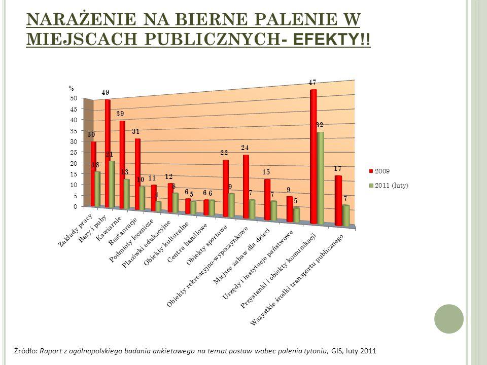 NARAŻENIE NA BIERNE PALENIE W MIEJSCACH PUBLICZNYCH - EFEKTY!.