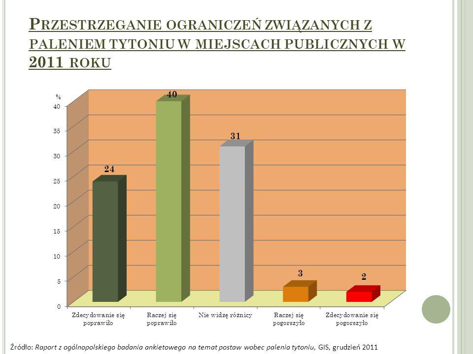 P RZESTRZEGANIE OGRANICZEŃ ZWIĄZANYCH Z PALENIEM TYTONIU W MIEJSCACH PUBLICZNYCH W 2011 ROKU Źródło: Raport z ogólnopolskiego badania ankietowego na temat postaw wobec palenia tytoniu, GIS, grudzień 2011