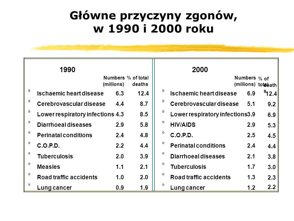 Główne przyczyny zgonów, w 1990 i 2000 roku 19902000 Numbers (millions) % of total deaths Numbers (millions) % of total death s Ischaemic heart diseas