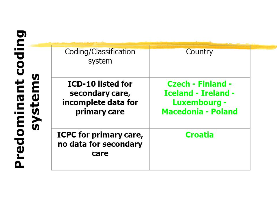 Coding/Classification system Country ICD-10 listed for secondary care, incomplete data for primary care Czech - Finland - Iceland - Ireland - Luxembourg - Macedonia - Poland ICPC for primary care, no data for secondary care Croatia Predominant coding systems