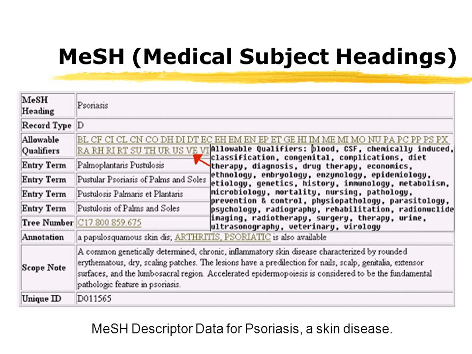 MeSH (Medical Subject Headings) MeSH Descriptor Data for Psoriasis, a skin disease.
