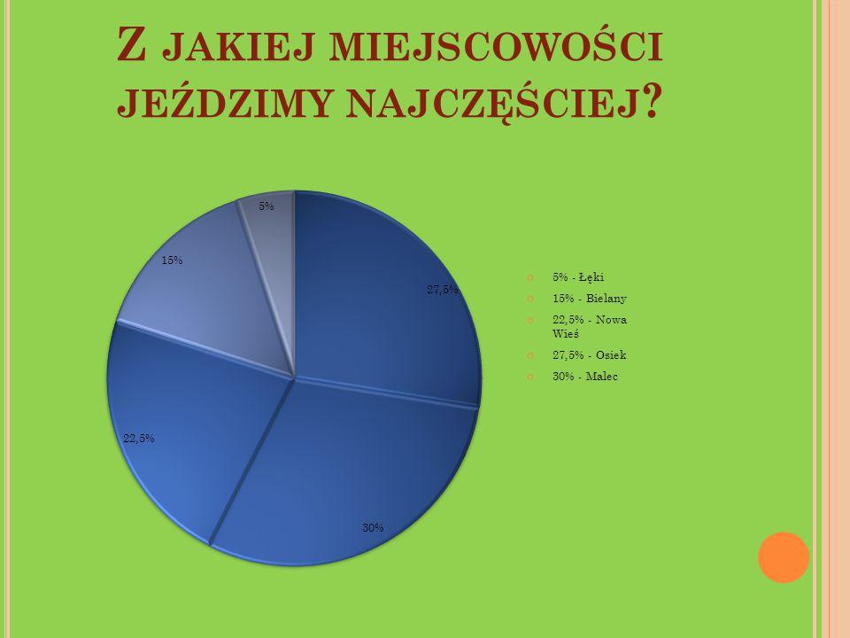 Z JAKIEJ MIEJSCOWOŚCI JEŹDZIMY NAJCZĘŚCIEJ ? 5% - Łęki 15% - Bielany 22,5% - Nowa Wieś 27,5% - Osiek 30% - Malec