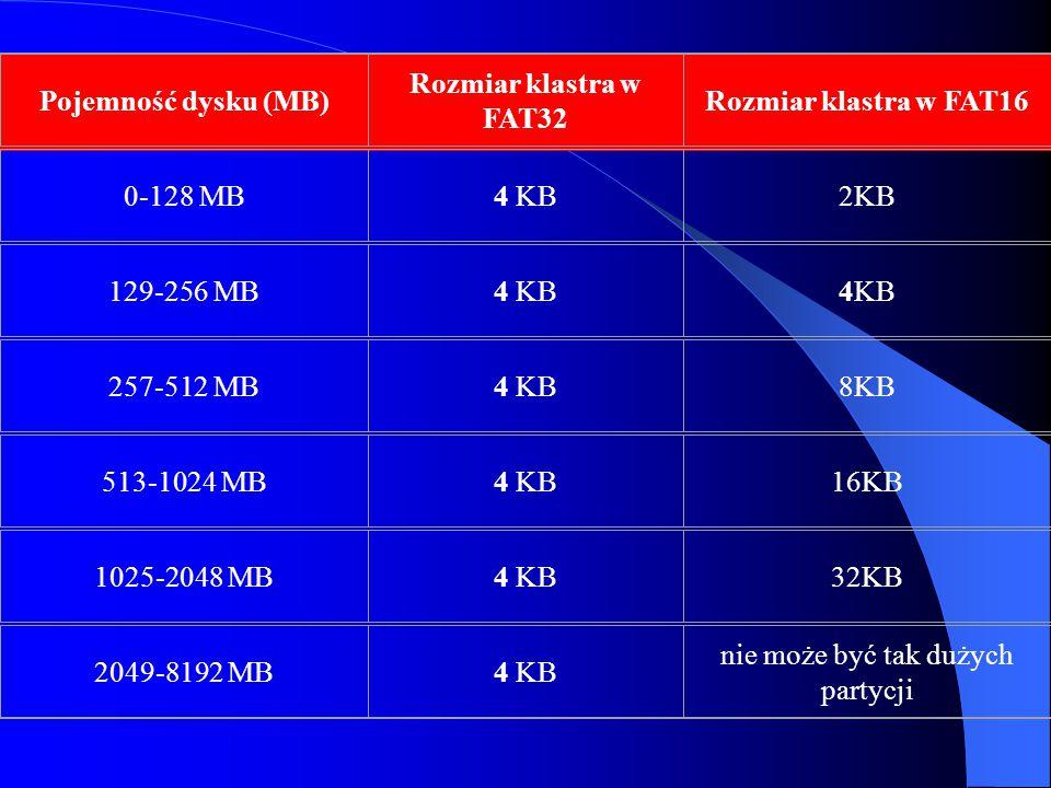 Pojemność dysku (MB) Rozmiar klastra w FAT32 Rozmiar klastra w FAT16 0-128 MB4 KB2KB 129-256 MB4 KB 257-512 MB4 KB8KB 513-1024 MB4 KB16KB 1025-2048 MB4 KB32KB 2049-8192 MB4 KB nie może być tak dużych partycji