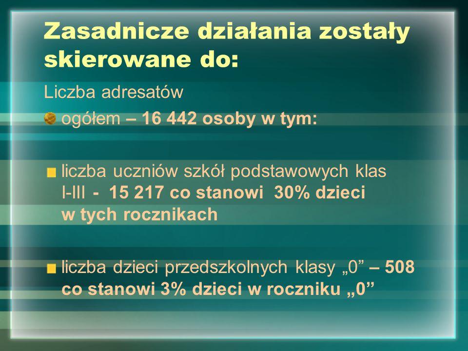 Zasadnicze działania zostały skierowane do: Liczba adresatów ogółem – 16 442 osoby w tym: liczba uczniów szkół podstawowych klas I-III - 15 217 co sta