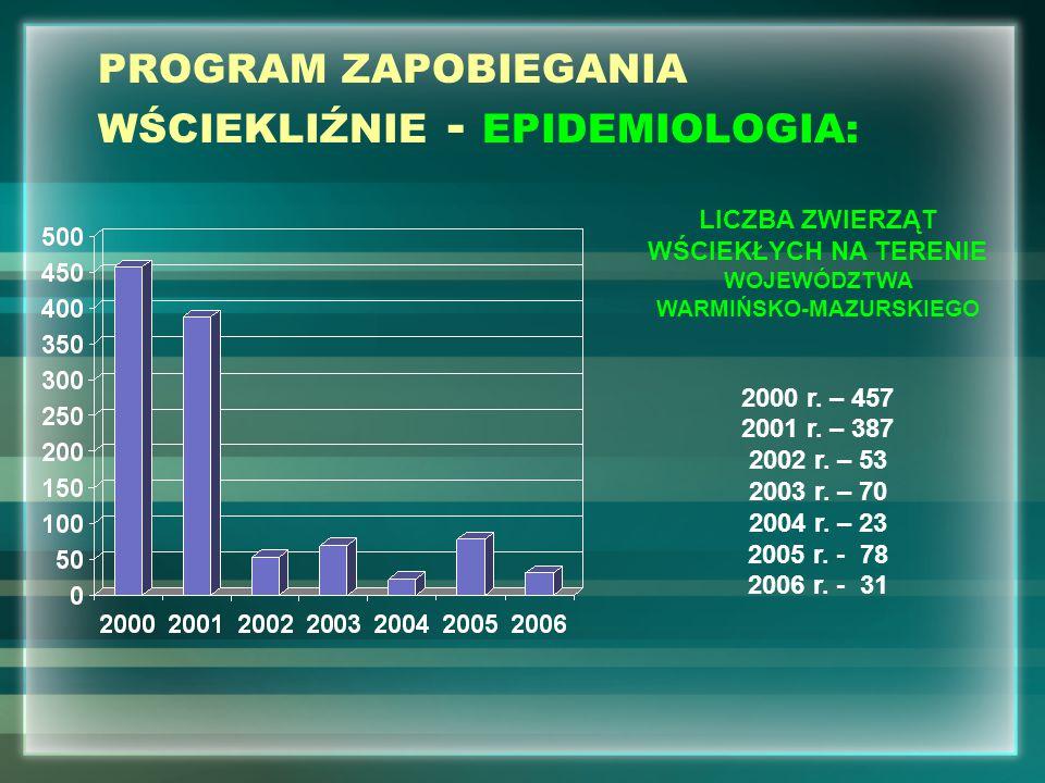 PROGRAM ZAPOBIEGANIA WŚCIEKLIŹNIE - EPIDEMIOLOGIA: LICZBA ZWIERZĄT WŚCIEKŁYCH NA TERENIE WOJEWÓDZTWA WARMIŃSKO-MAZURSKIEGO 2000 r. – 457 2001 r. – 387