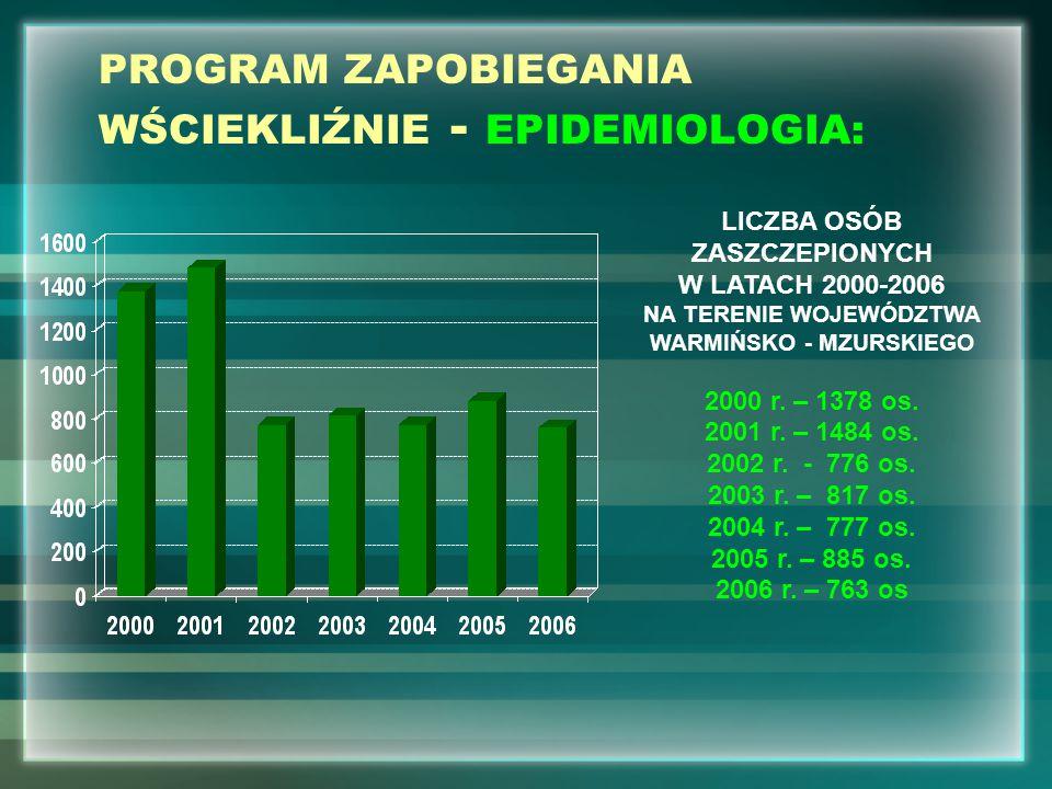 PROGRAM ZAPOBIEGANIA WŚCIEKLIŹNIE - EPIDEMIOLOGIA: LICZBA OSÓB ZASZCZEPIONYCH W LATACH 2000-2006 NA TERENIE WOJEWÓDZTWA WARMIŃSKO - MZURSKIEGO 2000 r.