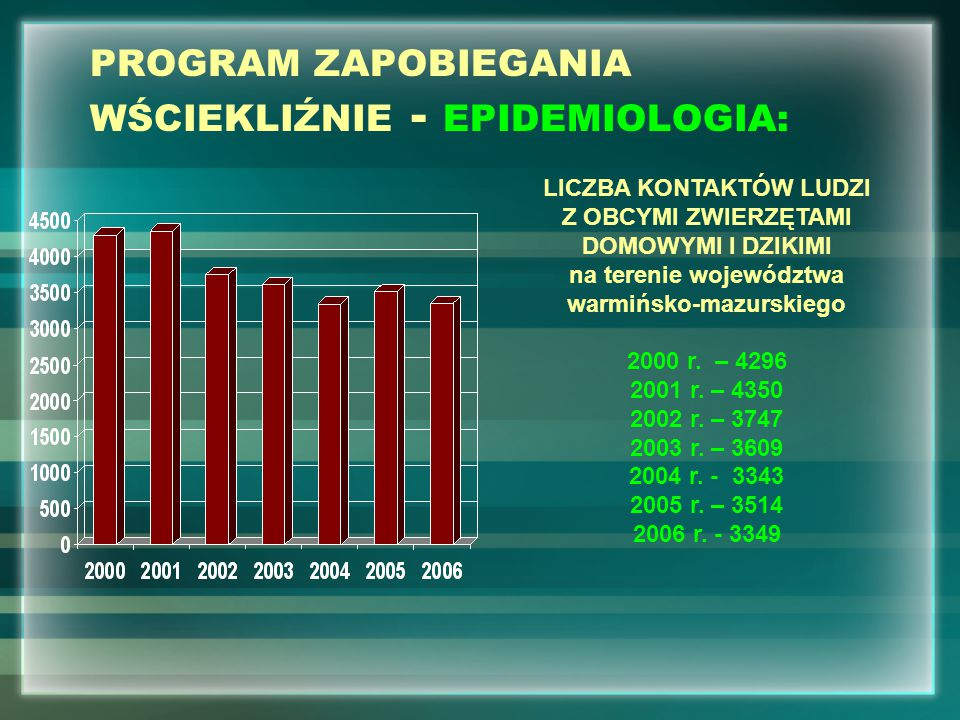 PROGRAM ZAPOBIEGANIA WŚCIEKLIŹNIE - EPIDEMIOLOGIA: LICZBA KONTAKTÓW LUDZI Z OBCYMI ZWIERZĘTAMI DOMOWYMI I DZIKIMI na terenie województwa warmińsko-mazurskiego 2000 r.