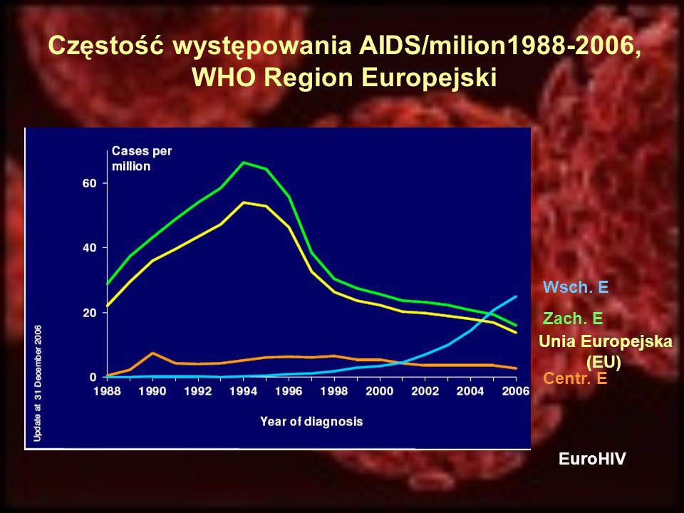 Częstość występowania AIDS/milion1988-2006, WHO Region Europejski Wsch. E Zach. E Unia Europejska (EU) Centr. E EuroHIV