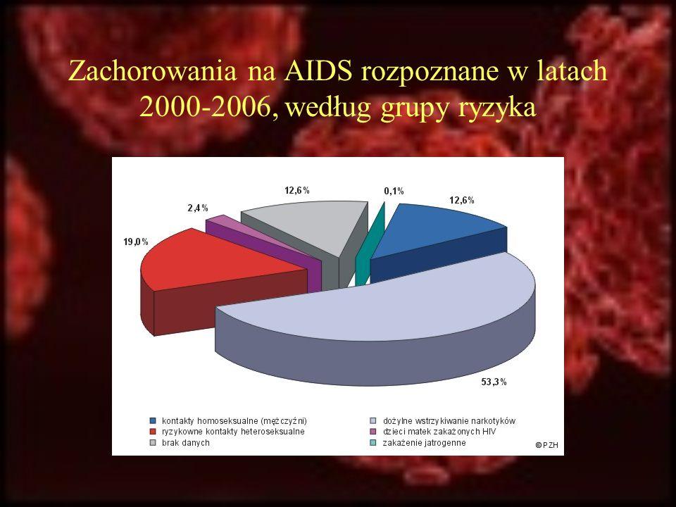 Zachorowania na AIDS rozpoznane w latach 2000-2006, według grupy ryzyka